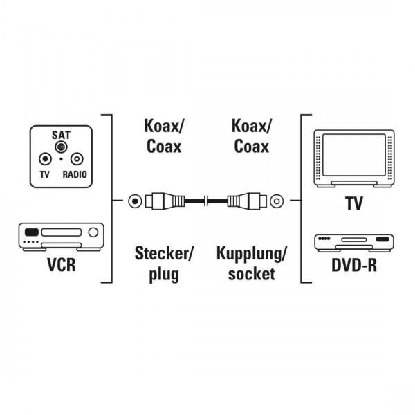 Антенен кабел HAMA 205028 коаксиален мъжко - коаксиален женско, 1.5 м, 75dB, екраниран